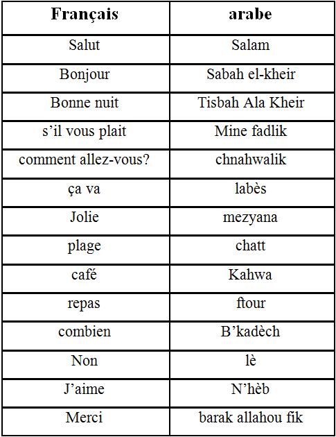 Expressions utiles en arabe pour le touriste