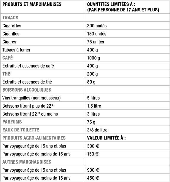 Douane d'Andorre : formalités et franchises douanières