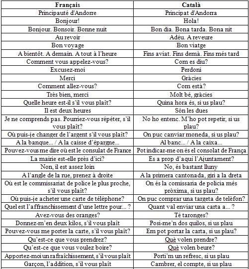 Dites le en catalan !